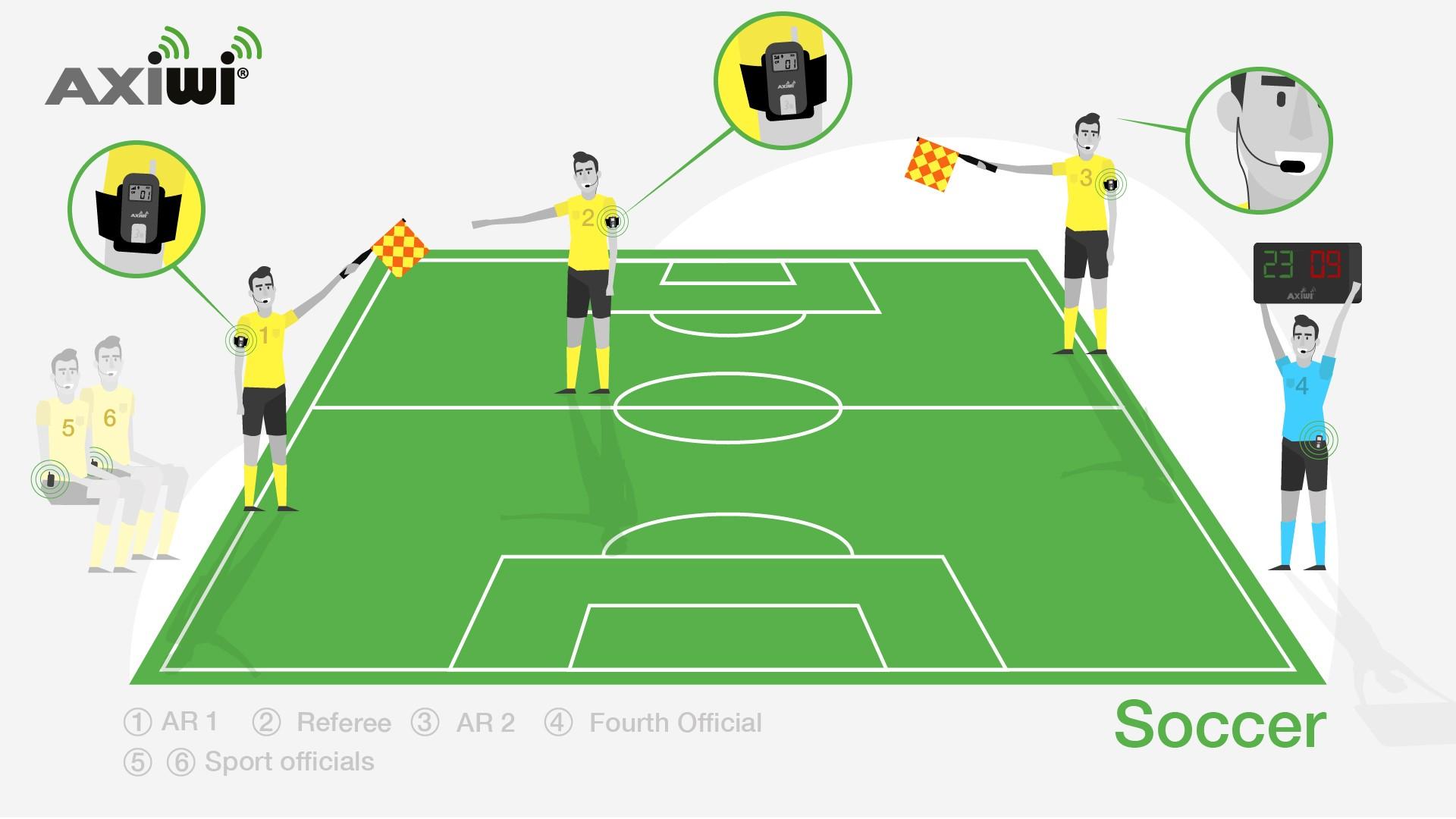 axiwi-kommunikationssystem-schiedsrichter-fußball